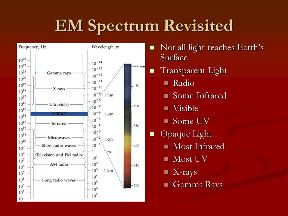 EM Spectrum Revisited Not all light reaches Earth's Surface