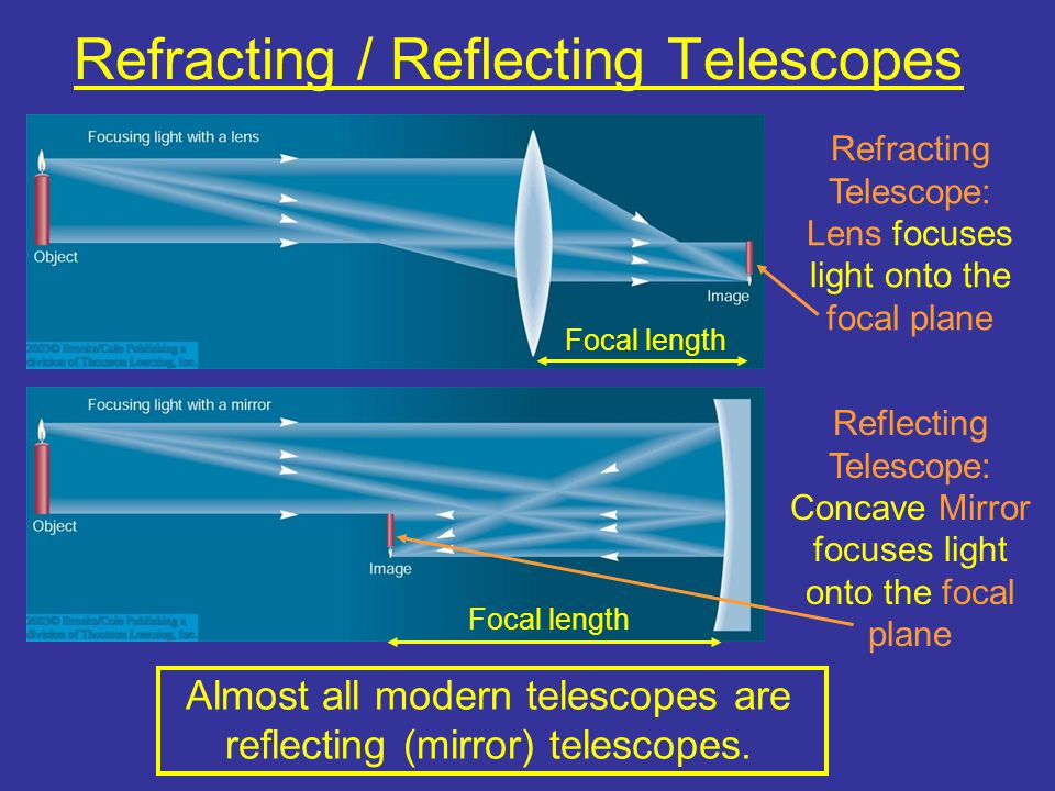 Refracting / Reflecting Telescopes