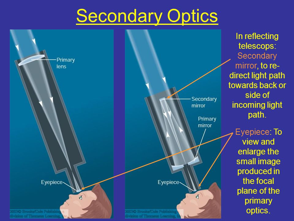 Secondary Optics In reflecting telescops: Secondary mirror, to re-direct light path towards back or side of incoming light path.