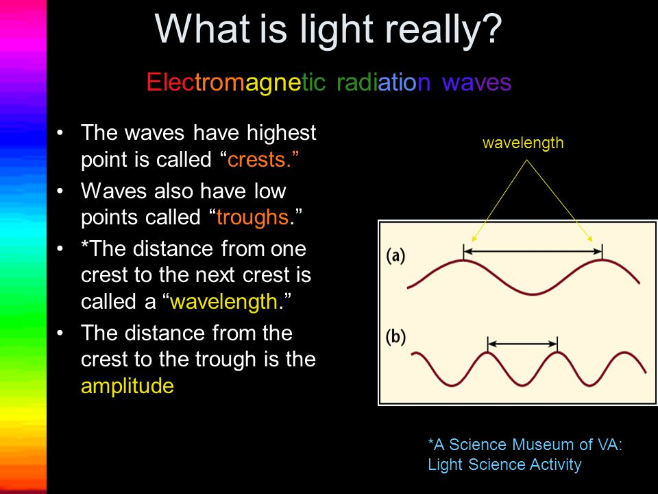 What is light really Electromagnetic radiation waves