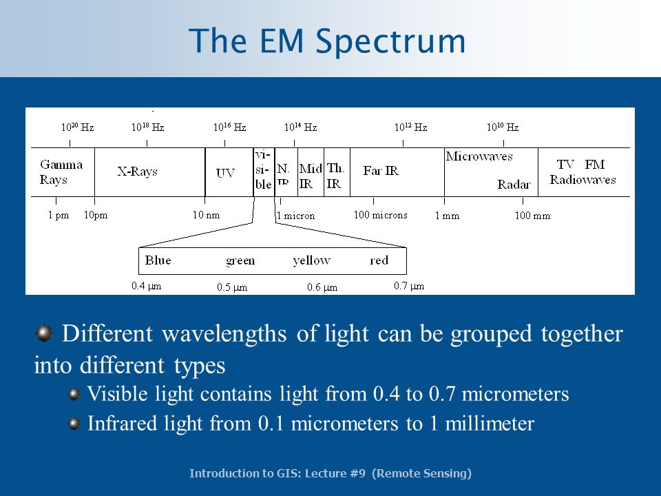 The EM Spectrum Different wavelengths of light can be grouped together into different types.