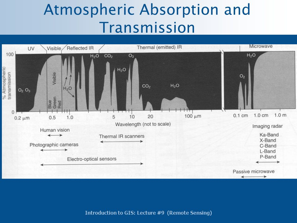 Atmospheric Absorption and Transmission
