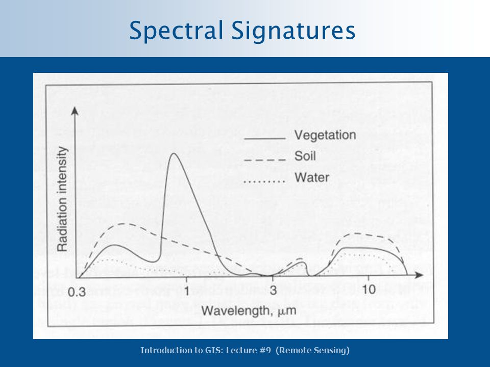 Spectral Signatures Note how distinctive the curves are for each material.