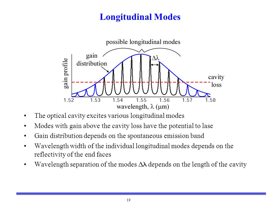 Longitudinal Modes The optical cavity excites various longitudinal modes. Modes with gain above the cavity loss have the potential to lase.