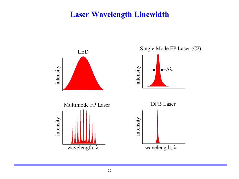 Laser Wavelength Linewidth