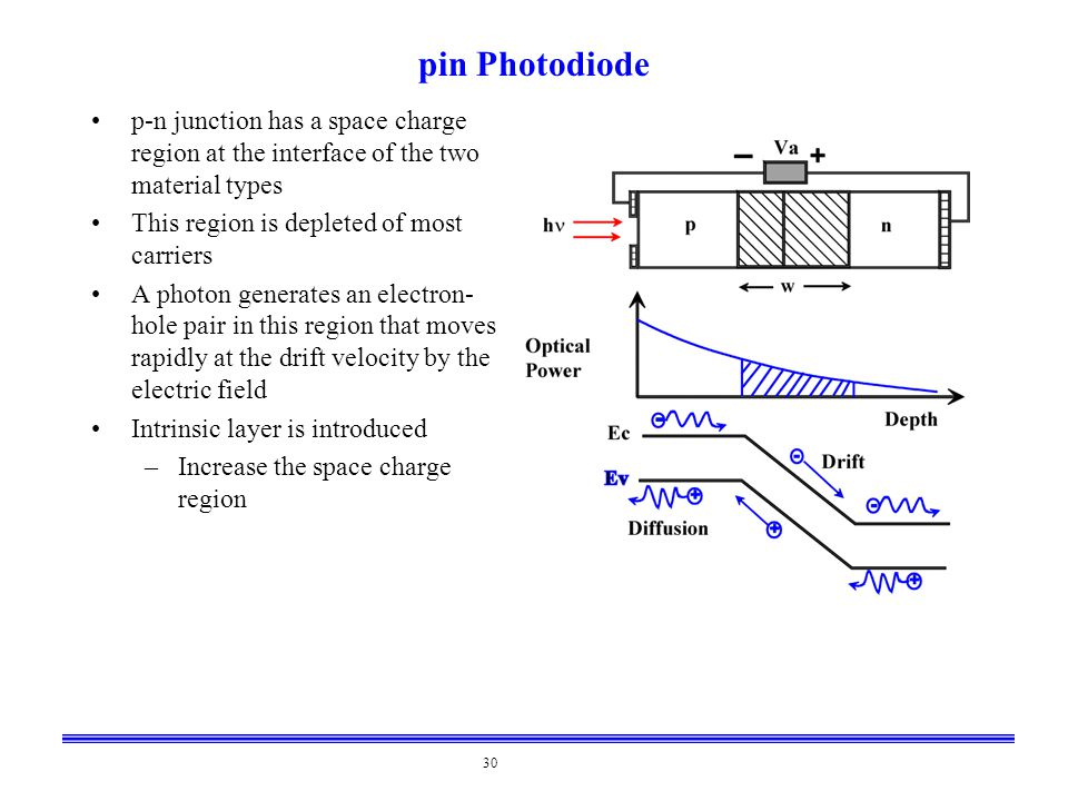 pin Photodiode p-n junction has a space charge region at the interface of the two material types. This region is depleted of most carriers.