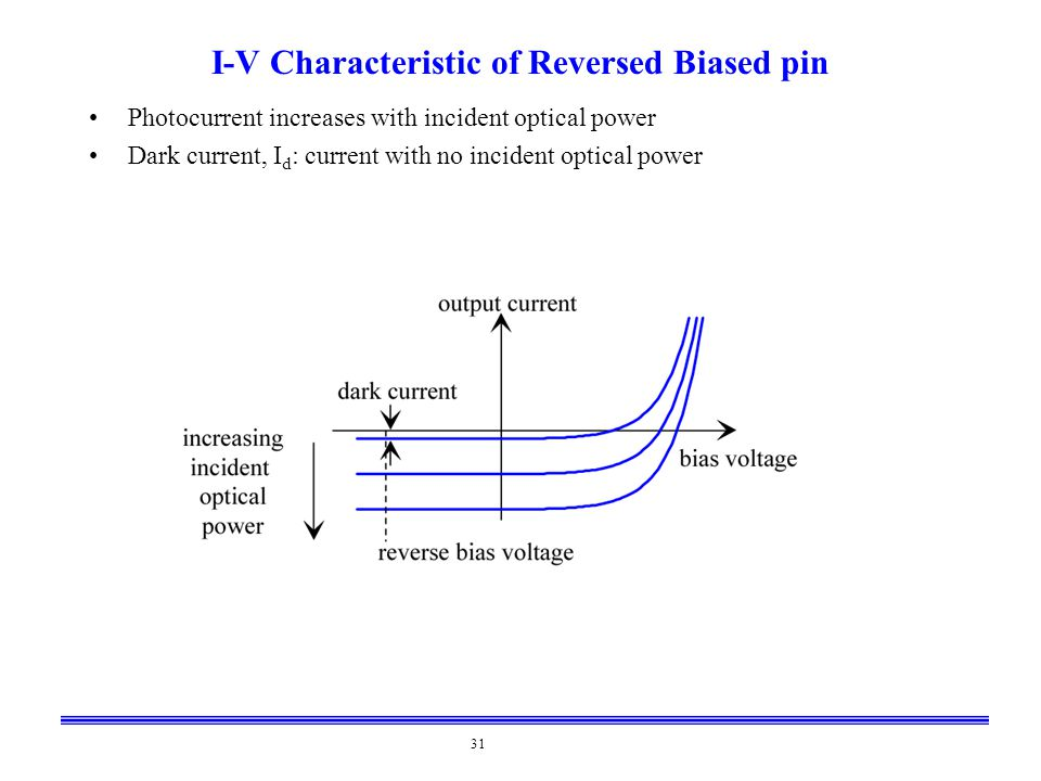 I-V Characteristic of Reversed Biased pin