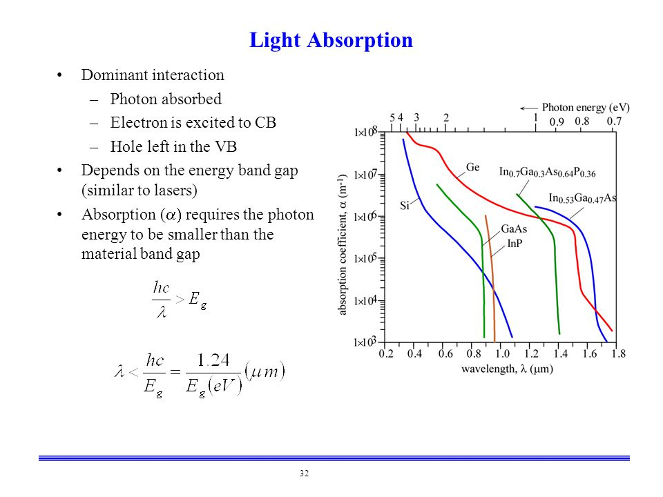 Light Absorption Dominant interaction Photon absorbed
