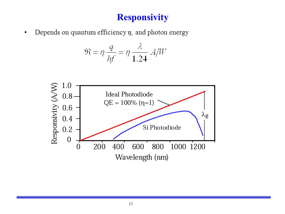 Responsivity Depends on quantum efficiency h, and photon energy