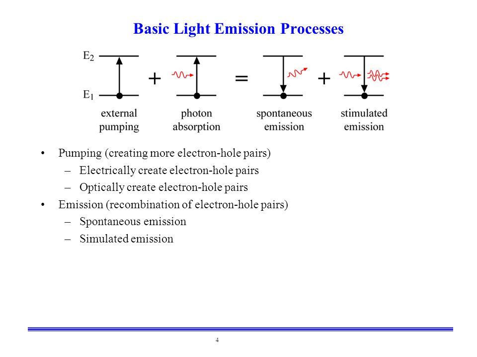 Basic Light Emission Processes