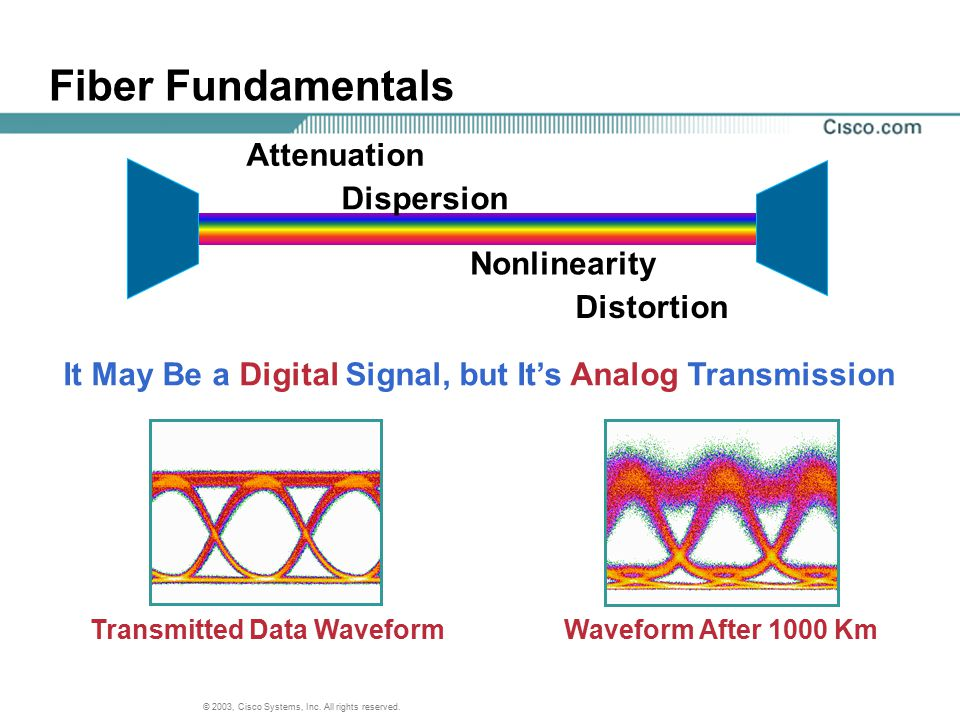 Fiber Fundamentals Attenuation Dispersion Nonlinearity Distortion