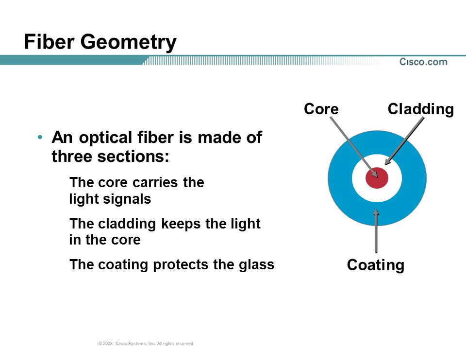 Fiber Geometry An optical fiber is made of three sections: Core