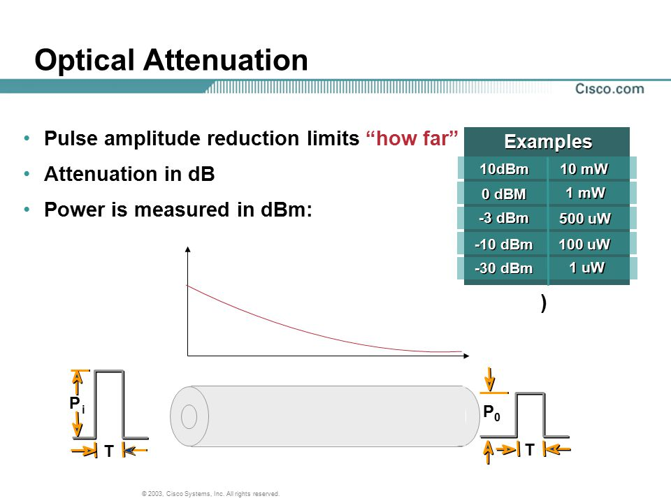 Optical Attenuation Pulse amplitude reduction limits how far