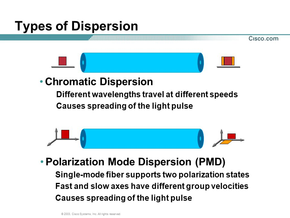 Types of Dispersion Chromatic Dispersion