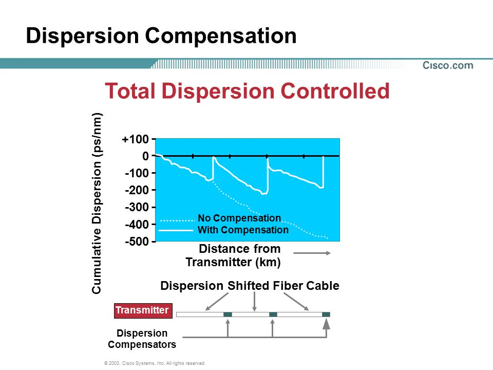 Dispersion Compensation