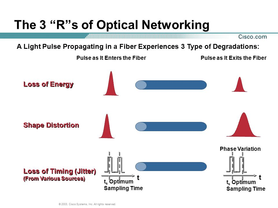 The 3 R s of Optical Networking