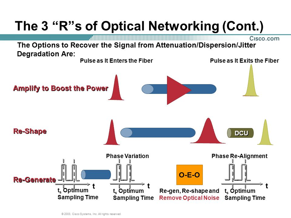 The 3 R s of Optical Networking (Cont.)