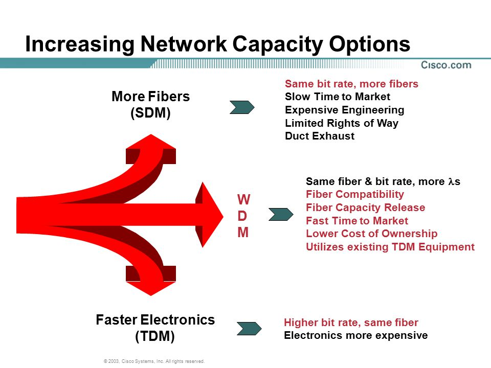 Increasing Network Capacity Options
