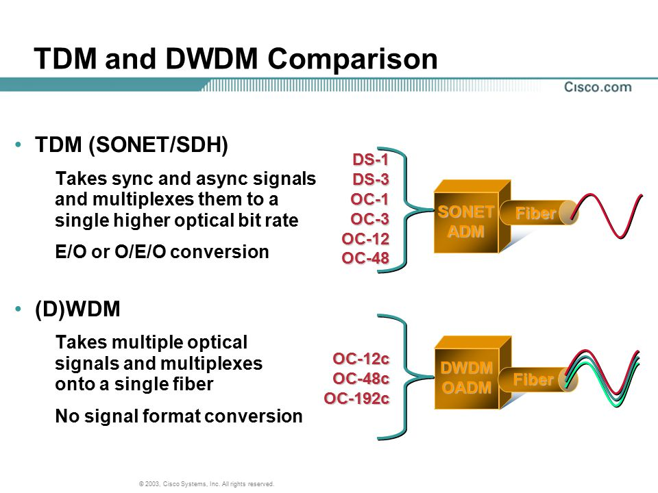 TDM and DWDM Comparison