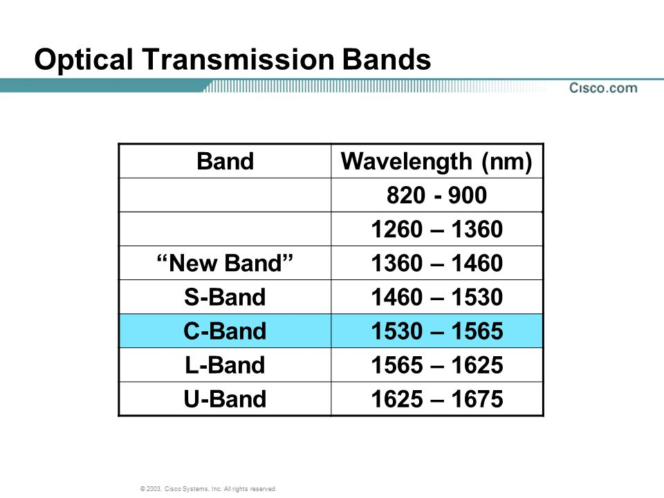 Optical Transmission Bands