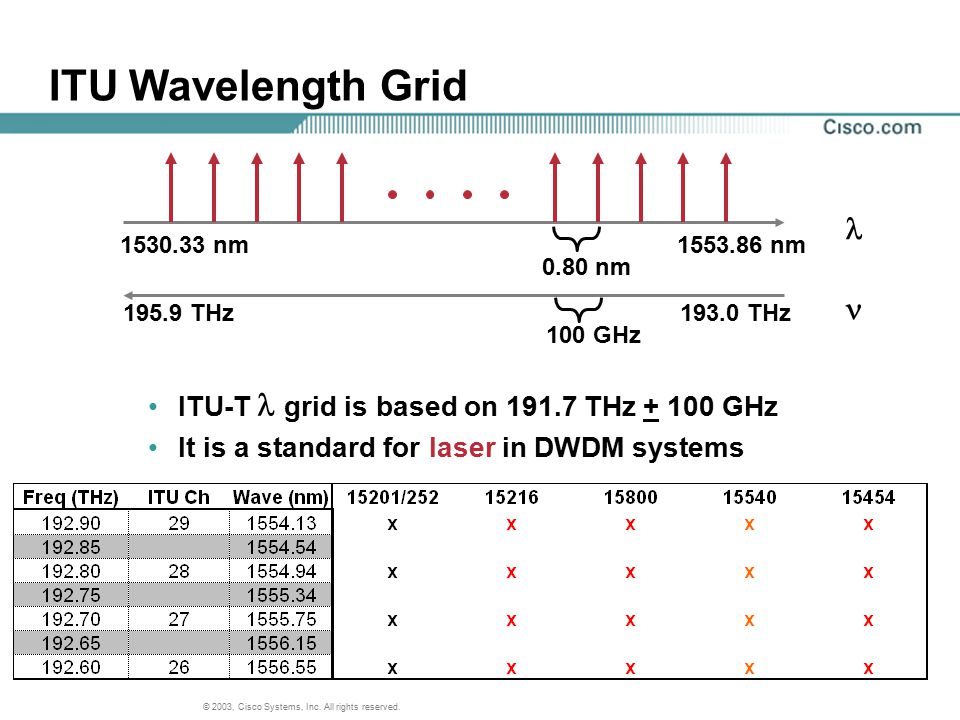 ITU Wavelength Grid l  ITU-T l grid is based on 191.7 THz + 100 GHz