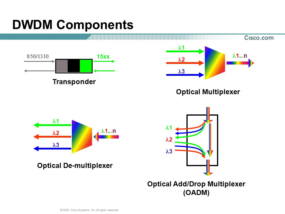 Optical Add/Drop Multiplexer
