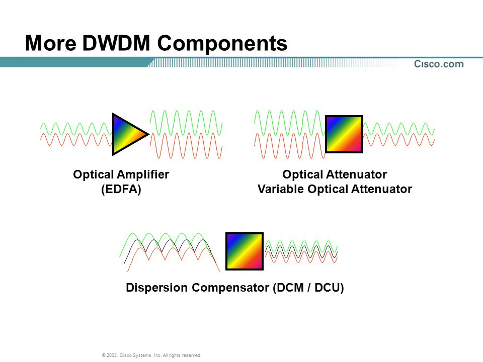 Variable Optical Attenuator Dispersion Compensator (DCM / DCU)