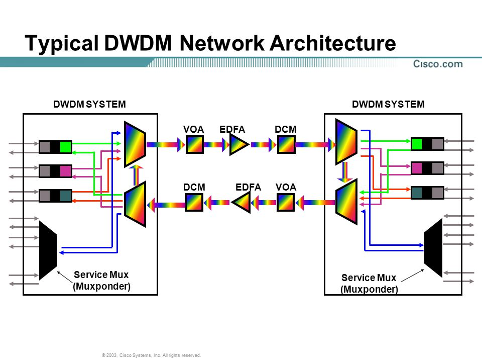 Typical DWDM Network Architecture