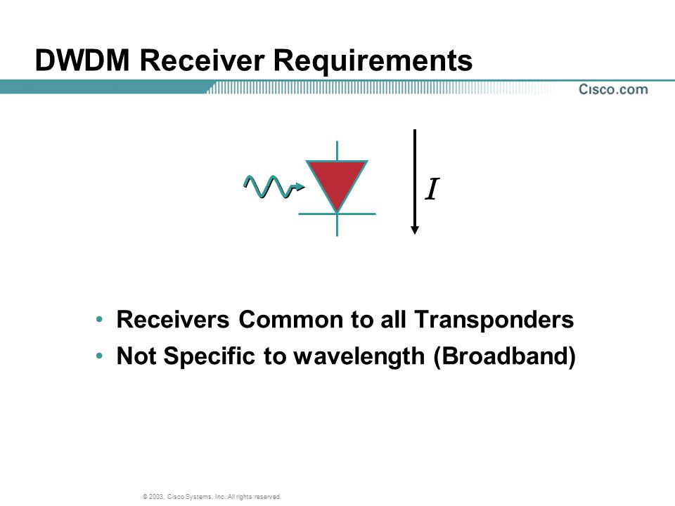 DWDM Receiver Requirements