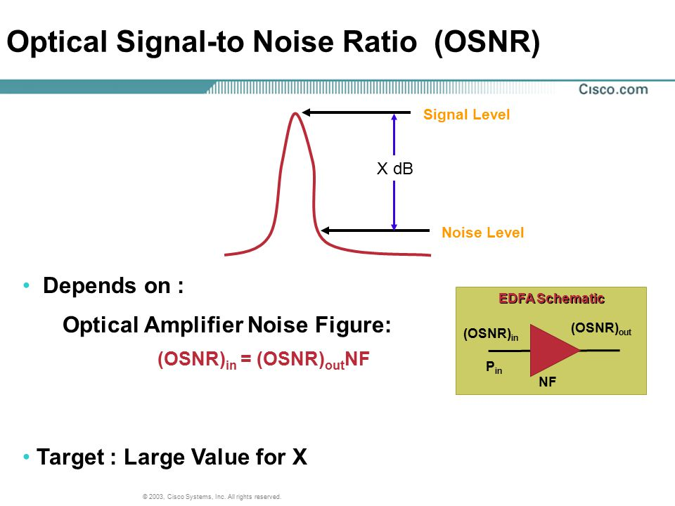 Optical Signal-to Noise Ratio (OSNR)
