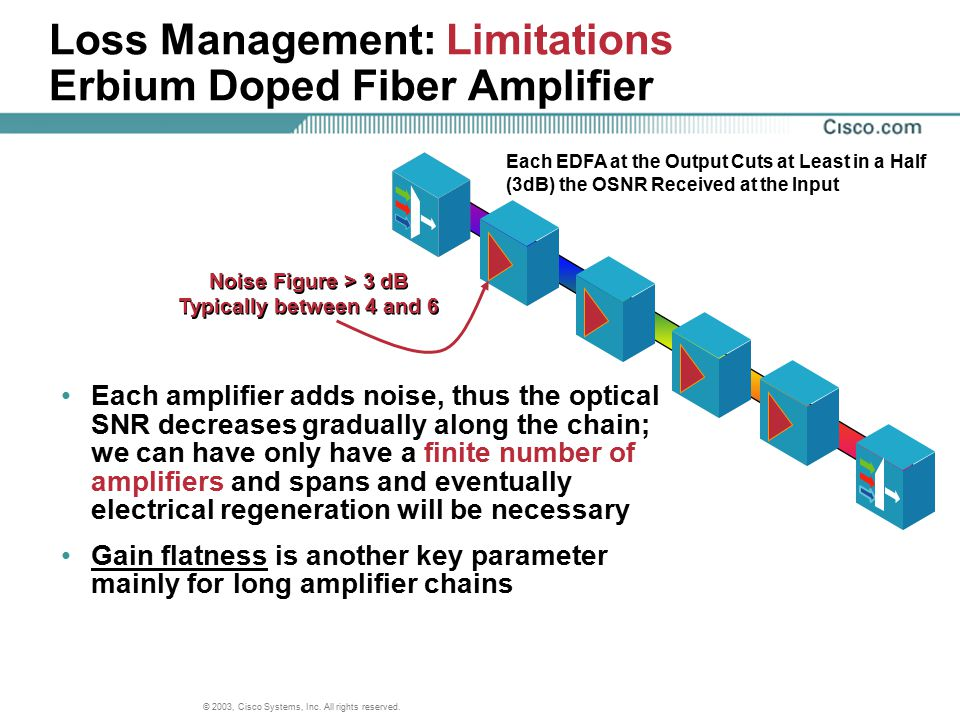Loss Management: Limitations Erbium Doped Fiber Amplifier