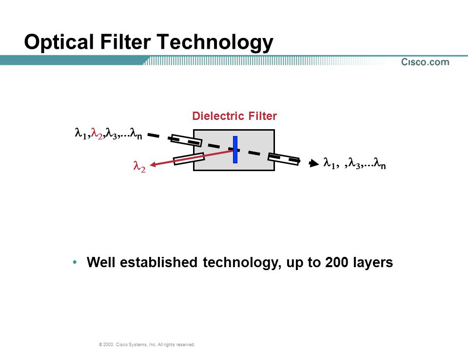 Optical Filter Technology