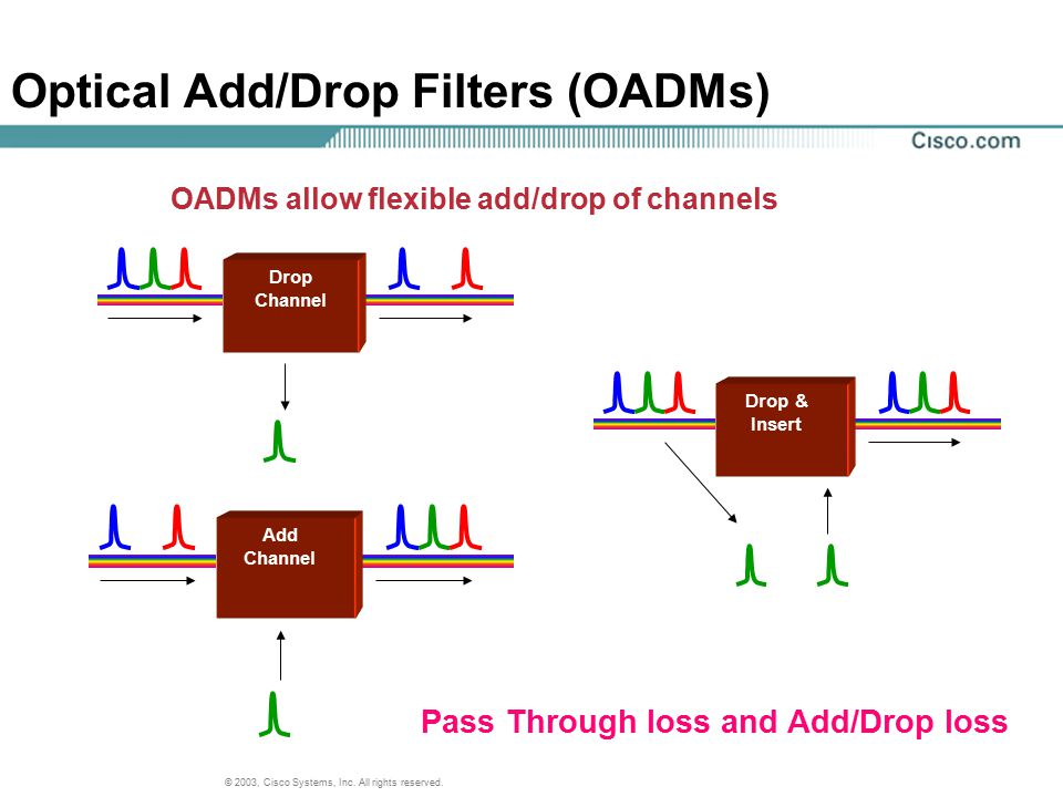 Optical Add/Drop Filters (OADMs)
