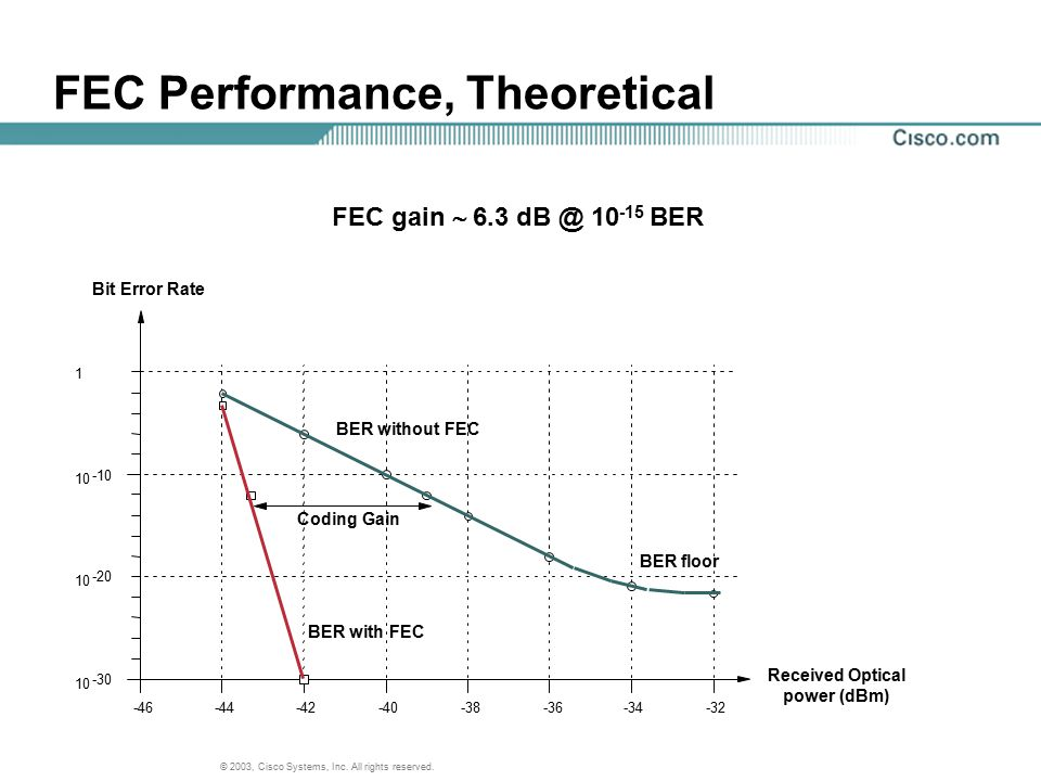 FEC Performance, Theoretical