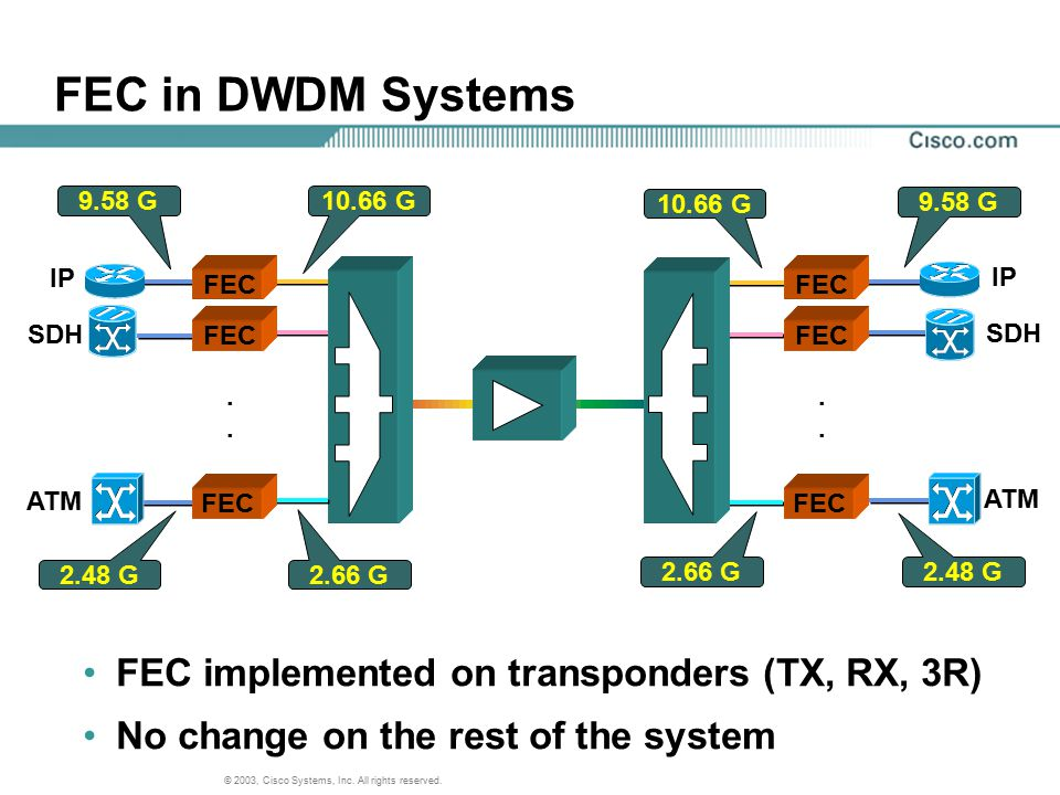 FEC in DWDM Systems FEC implemented on transponders (TX, RX, 3R)