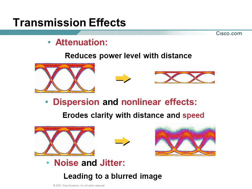 Transmission Effects Attenuation: Dispersion and nonlinear effects: