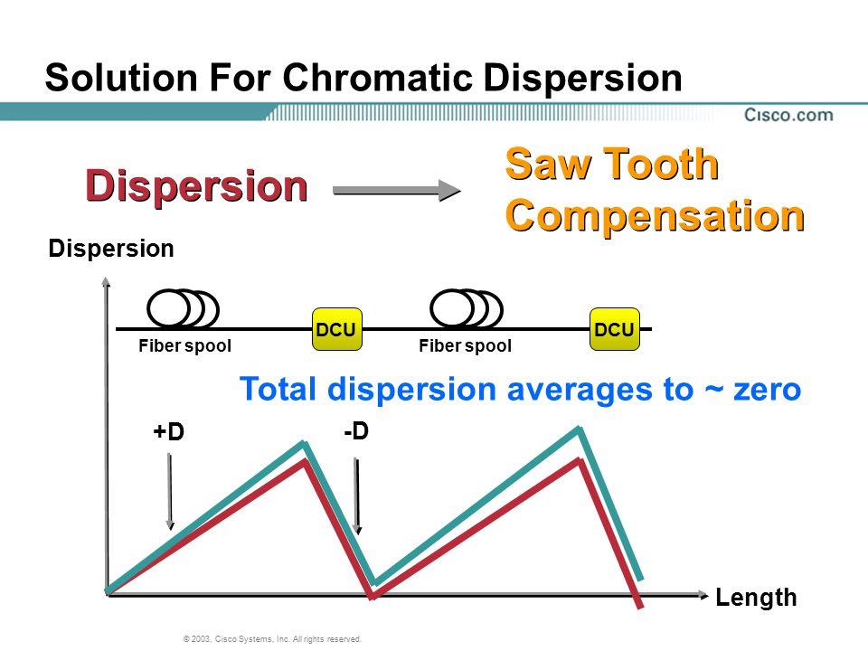 Solution For Chromatic Dispersion