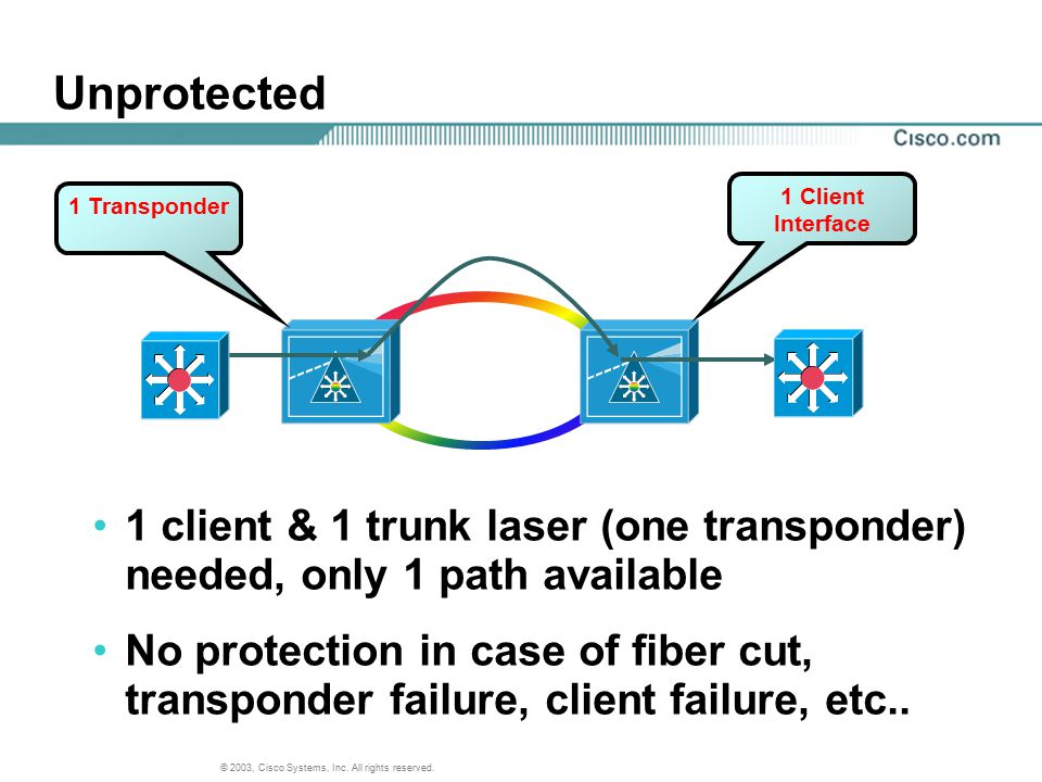 Unprotected 1 Client. Interface. 1 Transponder. 1 client & 1 trunk laser (one transponder) needed, only 1 path available.