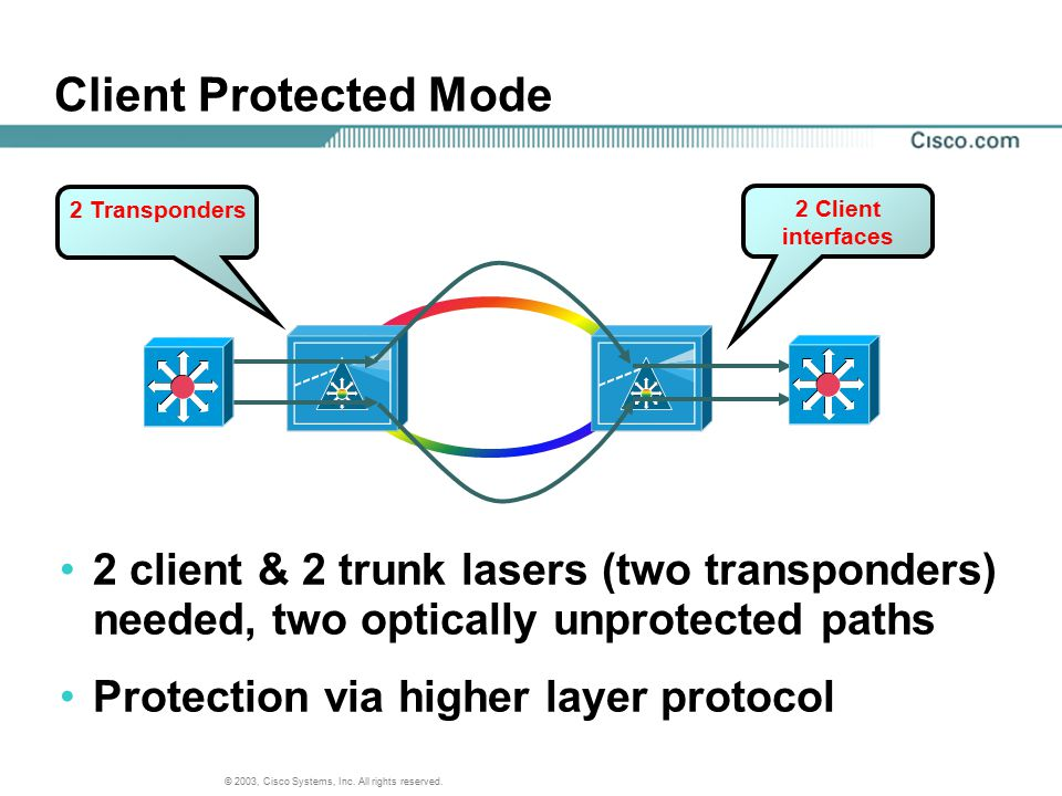Client Protected Mode 2 Transponders. 2 Client. interfaces. 2 client & 2 trunk lasers (two transponders) needed, two optically unprotected paths.