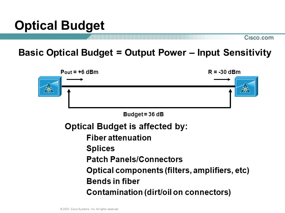 Basic Optical Budget = Output Power – Input Sensitivity