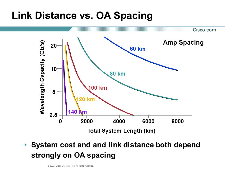 Link Distance vs. OA Spacing