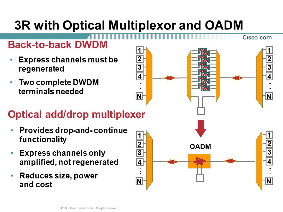 3R with Optical Multiplexor and OADM