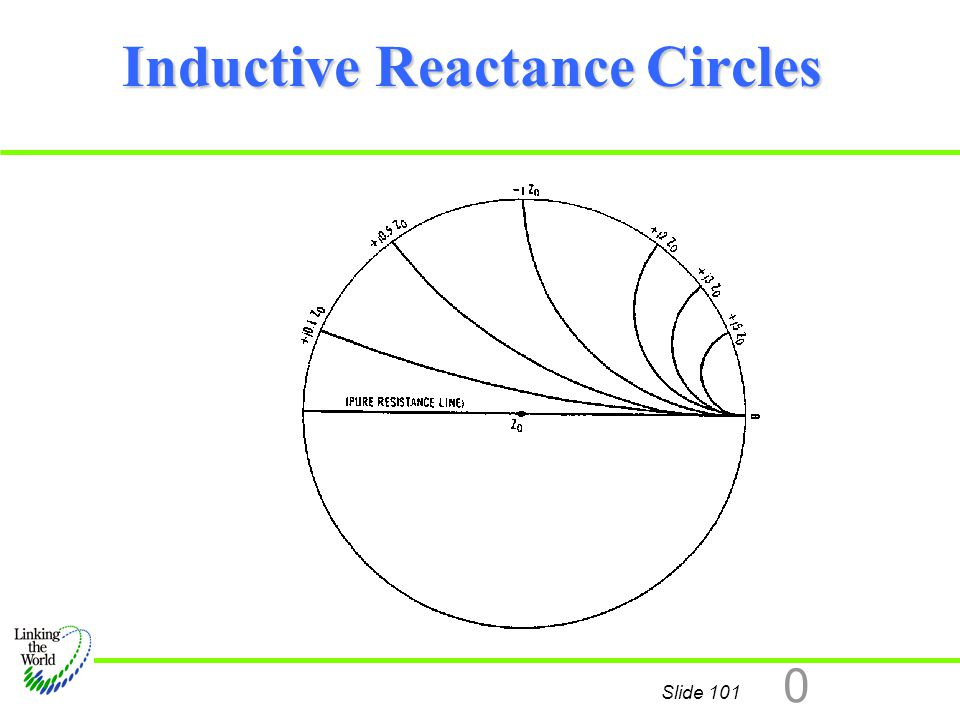 Inductive Reactance Circles