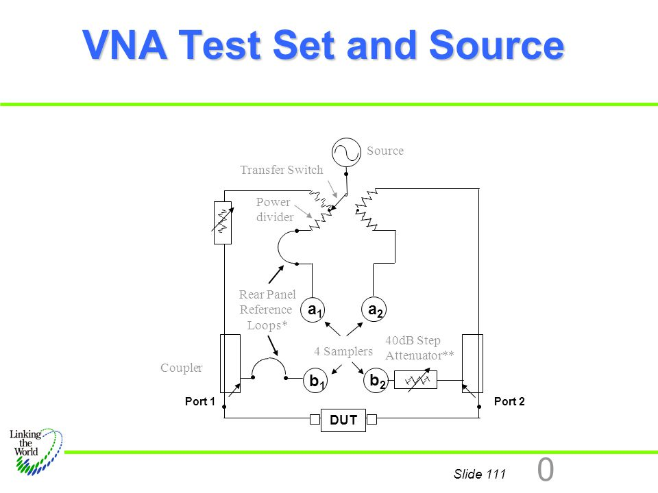VNA Test Set and Source a1 a2 b1 b2 Source Transfer Switch Power