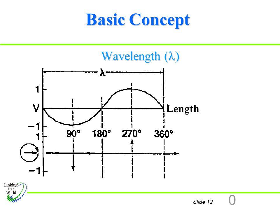 Basic Concept Wavelength () Length