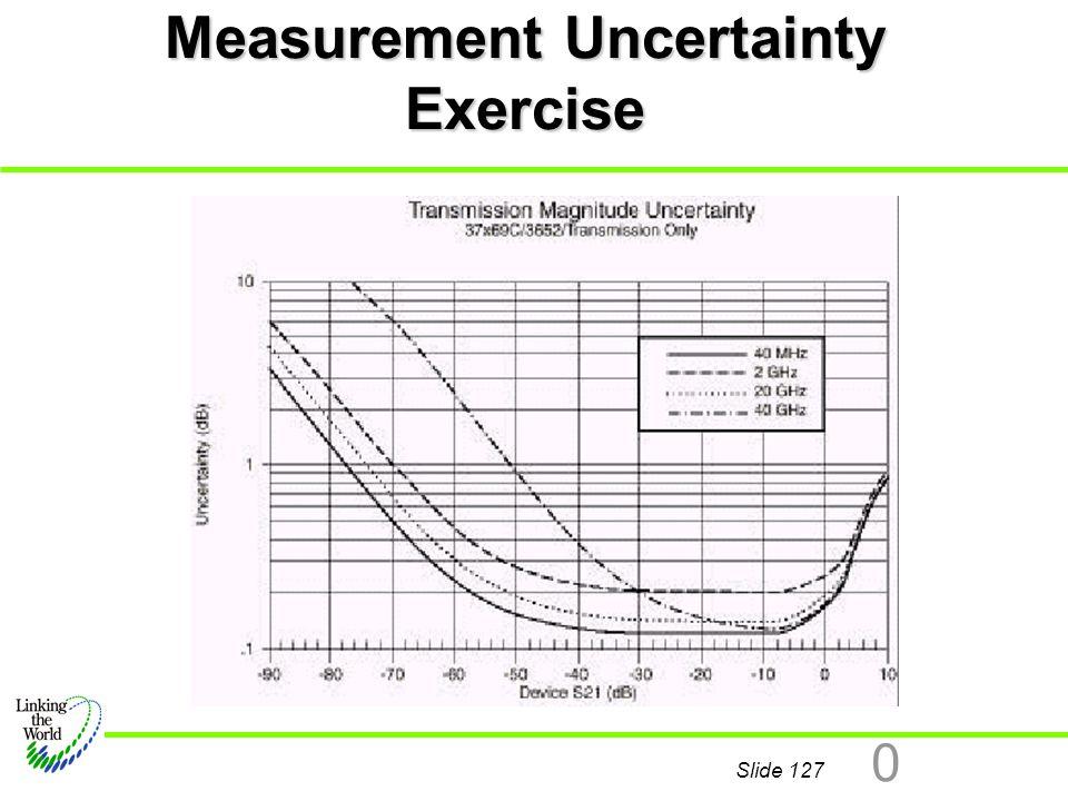 Measurement Uncertainty Exercise