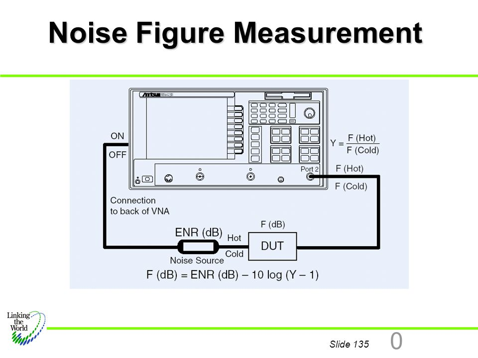 Noise Figure Measurement