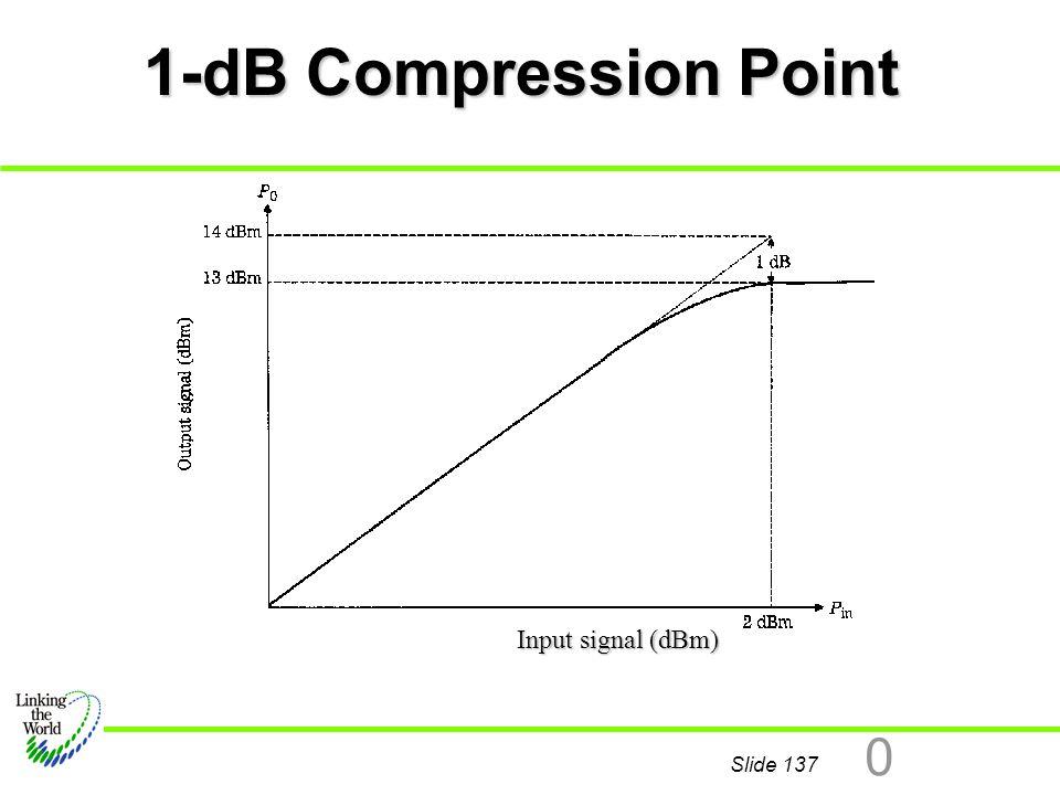 1-dB Compression Point Input signal (dBm)