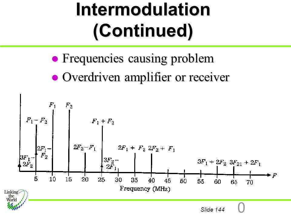 Intermodulation (Continued)