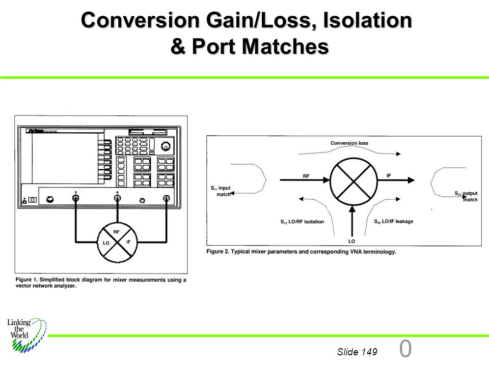 Conversion Gain/Loss, Isolation & Port Matches